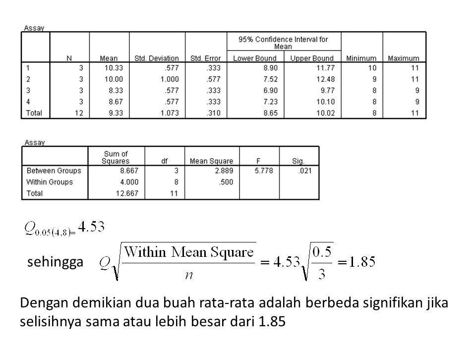sehingga Dengan demikian dua buah rata-rata adalah berbeda signifikan jika selisihnya sama atau lebih besar dari 1.85