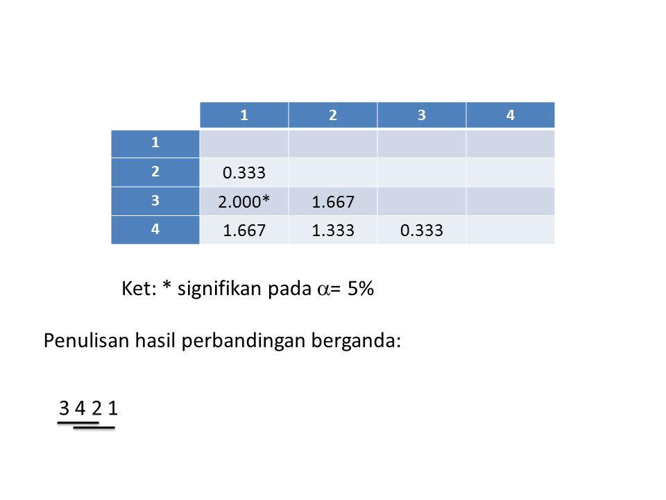1234 1 2 0.333 3 2.000*1.667 4 1.3330.333 Ket: * signifikan pada  = 5% Penulisan hasil perbandingan berganda: 3 4 2 1