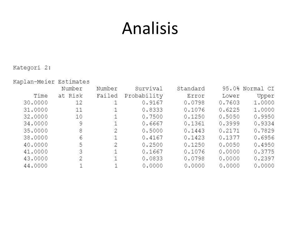 Analisis Kategori 2: Kaplan-Meier Estimates Number Number Survival Standard 95.0% Normal CI Time at Risk Failed Probability Error Lower Upper 30.0000 12 1 0.9167 0.0798 0.7603 1.0000 31.0000 11 1 0.8333 0.1076 0.6225 1.0000 32.0000 10 1 0.7500 0.1250 0.5050 0.9950 34.0000 9 1 0.6667 0.1361 0.3999 0.9334 35.0000 8 2 0.5000 0.1443 0.2171 0.7829 38.0000 6 1 0.4167 0.1423 0.1377 0.6956 40.0000 5 2 0.2500 0.1250 0.0050 0.4950 41.0000 3 1 0.1667 0.1076 0.0000 0.3775 43.0000 2 1 0.0833 0.0798 0.0000 0.2397 44.0000 1 1 0.0000 0.0000 0.0000 0.0000