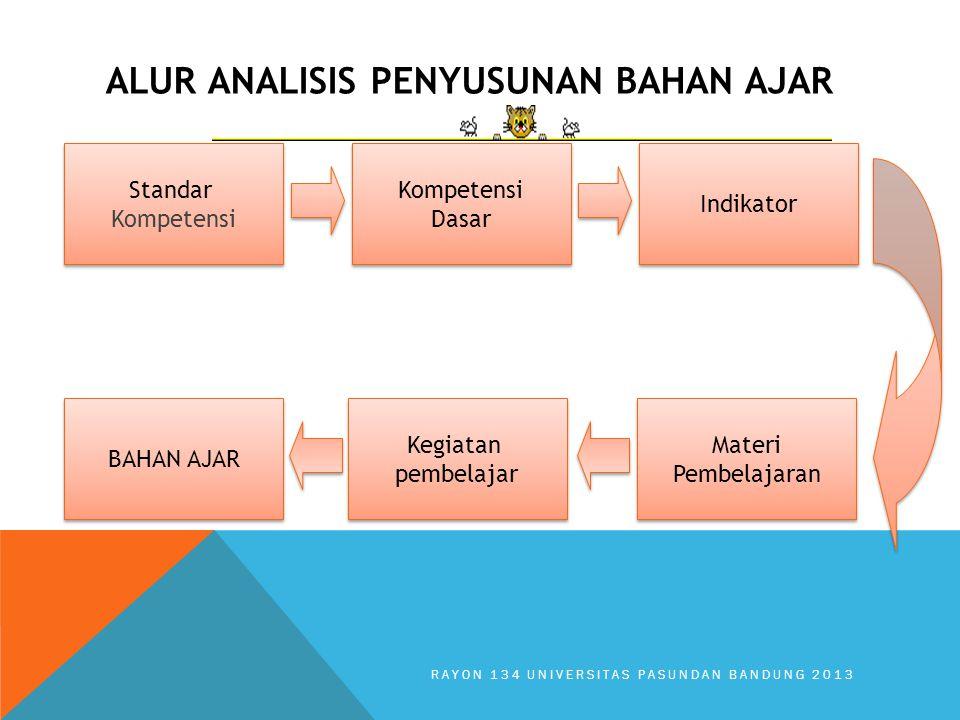 Kompetensi Dasar Kompetensi Dasar Indikator Standar Kompetensi Standar Kompetensi Kegiatan pembelajar Kegiatan pembelajar Materi Pembelajaran Materi P