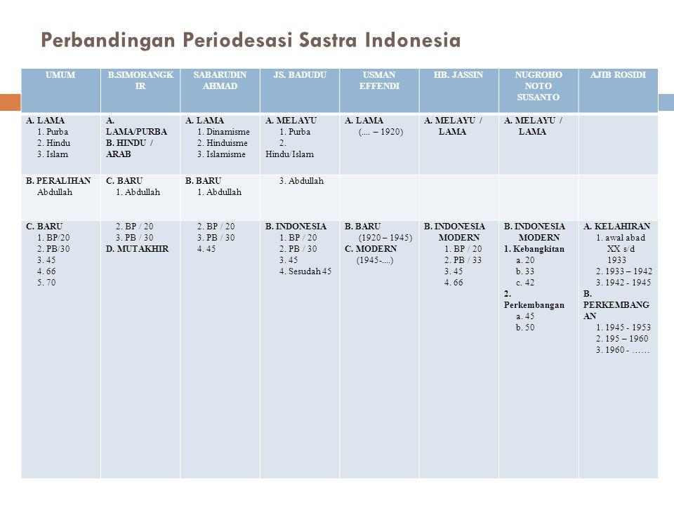 Perbandingan Periodesasi Sastra Indonesia UMUMB.SIMORANGK IR SABARUDIN AHMAD JS.