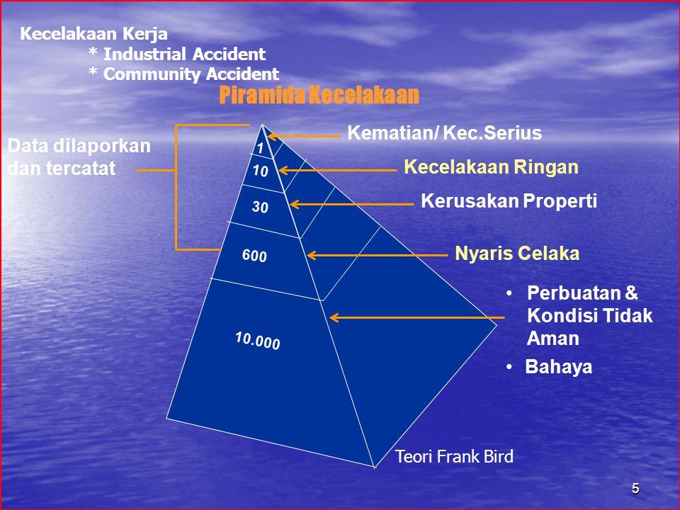 5 Data dilaporkan dan tercatat Piramida Kecelakaan 1 10 30 600 10.000 Kematian/ Kec.Serius Kecelakaan Ringan Kerusakan Properti Nyaris Celaka Perbuatan & Kondisi Tidak Aman Bahaya Kecelakaan Kerja * Industrial Accident * Community Accident Teori Frank Bird