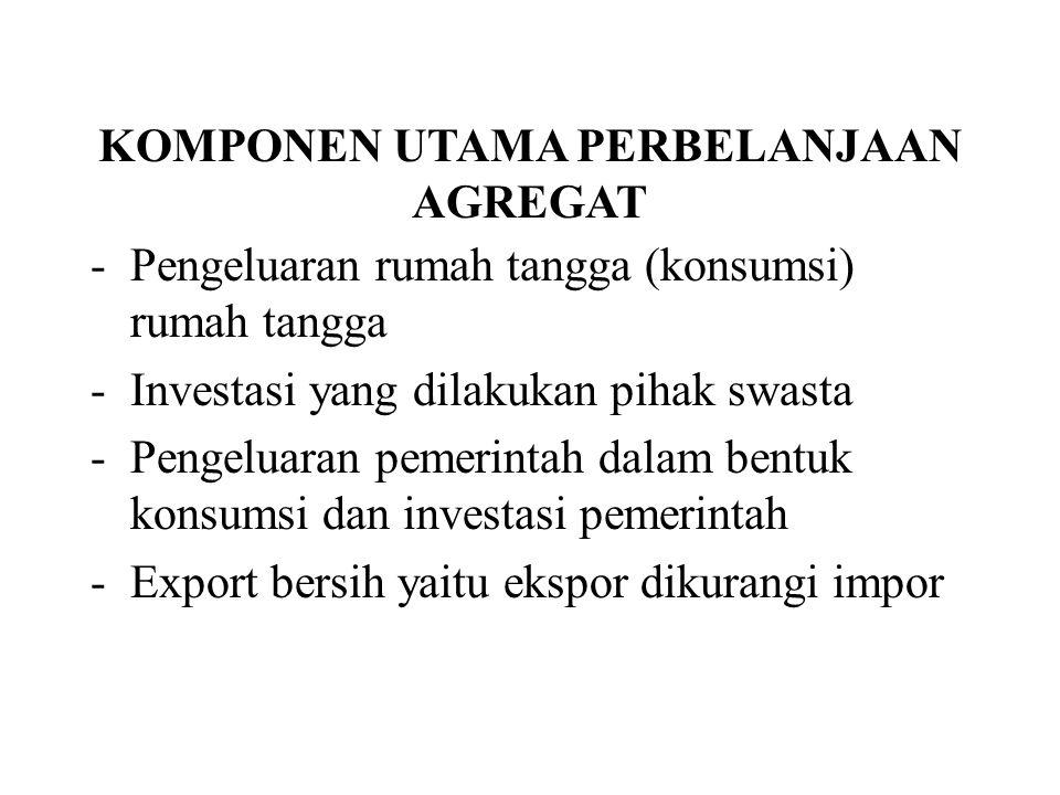 KOMPONEN UTAMA PERBELANJAAN AGREGAT -Pengeluaran rumah tangga (konsumsi) rumah tangga -Investasi yang dilakukan pihak swasta -Pengeluaran pemerintah dalam bentuk konsumsi dan investasi pemerintah -Export bersih yaitu ekspor dikurangi impor
