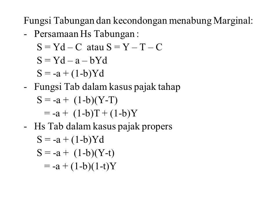 Fungsi Tabungan dan kecondongan menabung Marginal: -Persamaan Hs Tabungan : S = Yd – C atau S = Y – T – C S = Yd – a – bYd S = -a + (1-b)Yd -Fungsi Tab dalam kasus pajak tahap S = -a + (1-b)(Y-T) = -a + (1-b)T + (1-b)Y -Hs Tab dalam kasus pajak propers S = -a + (1-b)Yd S = -a + (1-b)(Y-t) = -a + (1-b)(1-t)Y
