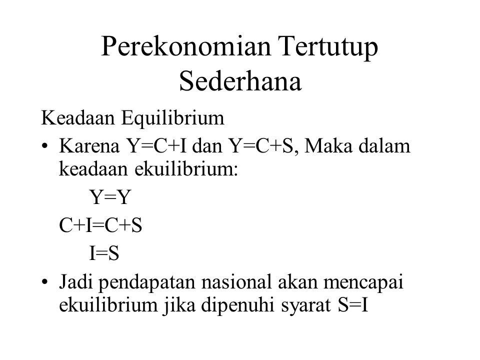 Perekonomian Tertutup Sederhana Keadaan Equilibrium Karena Y=C+I dan Y=C+S, Maka dalam keadaan ekuilibrium: Y=Y C+I=C+S I=S Jadi pendapatan nasional akan mencapai ekuilibrium jika dipenuhi syarat S=I