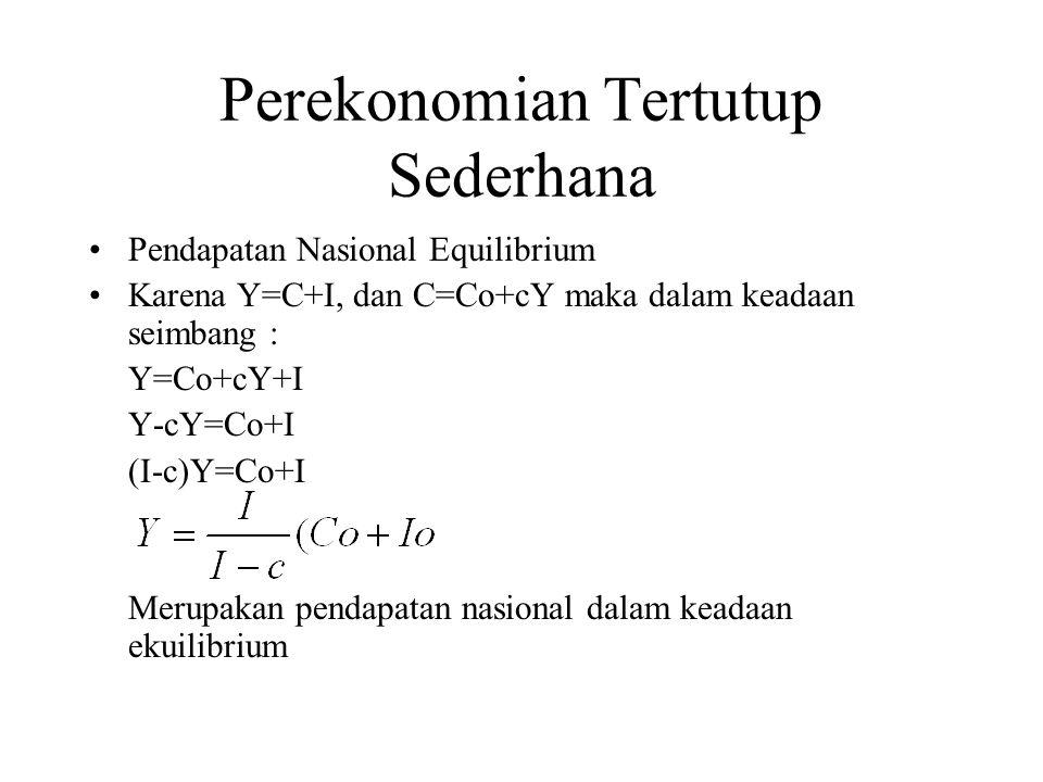 Perekonomian Tertutup Sederhana Pendapatan Nasional Equilibrium Karena Y=C+I, dan C=Co+cY maka dalam keadaan seimbang : Y=Co+cY+I Y-cY=Co+I (I-c)Y=Co+I Merupakan pendapatan nasional dalam keadaan ekuilibrium