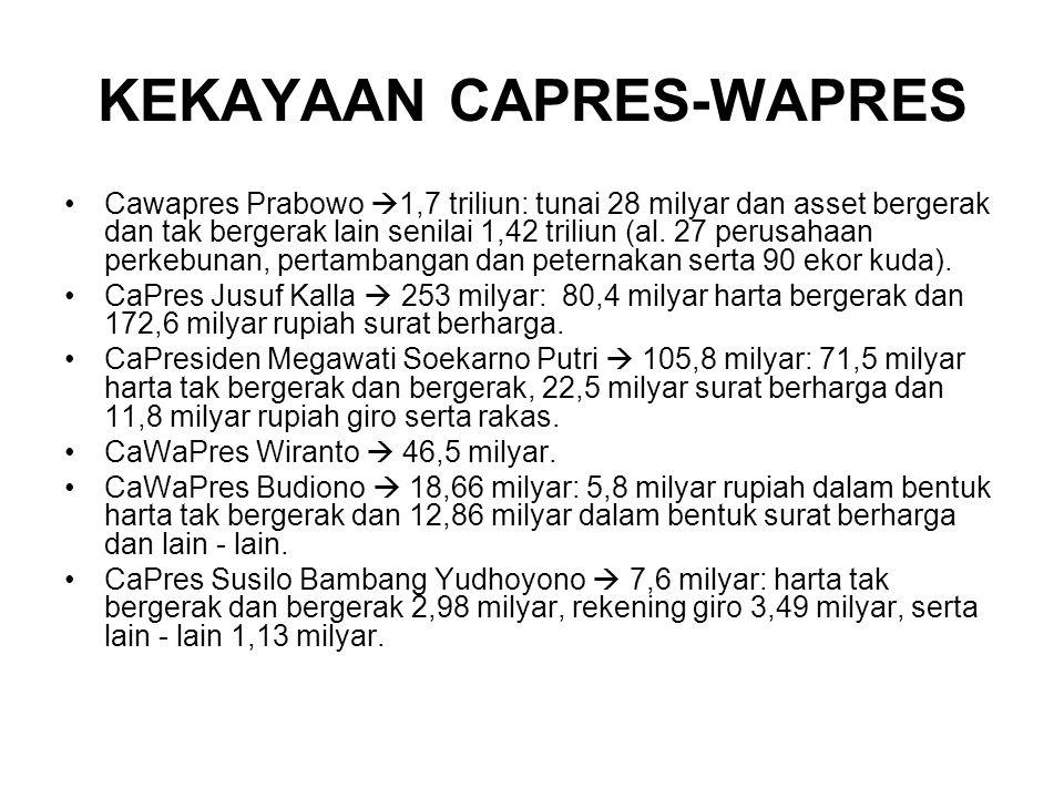 KEKAYAAN CAPRES-WAPRES Cawapres Prabowo  1,7 triliun: tunai 28 milyar dan asset bergerak dan tak bergerak lain senilai 1,42 triliun (al.