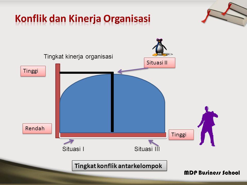 MDP Business School Faktor-faktor yang mempengaruhi Perilaku Politik Faktor Individu Faktor-faktor Organisasi Perilaku Politik RendahTinggi Hasil yang menguntungkan Imbalan Hukuman yang dihindari