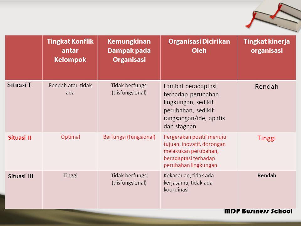 MDP Business School Tingkat Konflik antar Kelompok Kemungkinan Dampak pada Organisasi Organisasi Dicirikan Oleh Tingkat kinerja organisasi Situasi I R