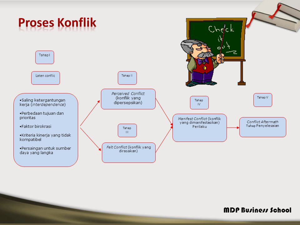 MDP Business School Sumber Kekuasaan Otoritas Pengawan pada sumber daya Pengawan pada informasi Nonsubstabilitas Keterpusatan / sentralisasi Pengawasan pada ketidak pastian Kekuasaan yang tidak mendesak (tambahan) : pengawasan premis pengambilan Keputusan