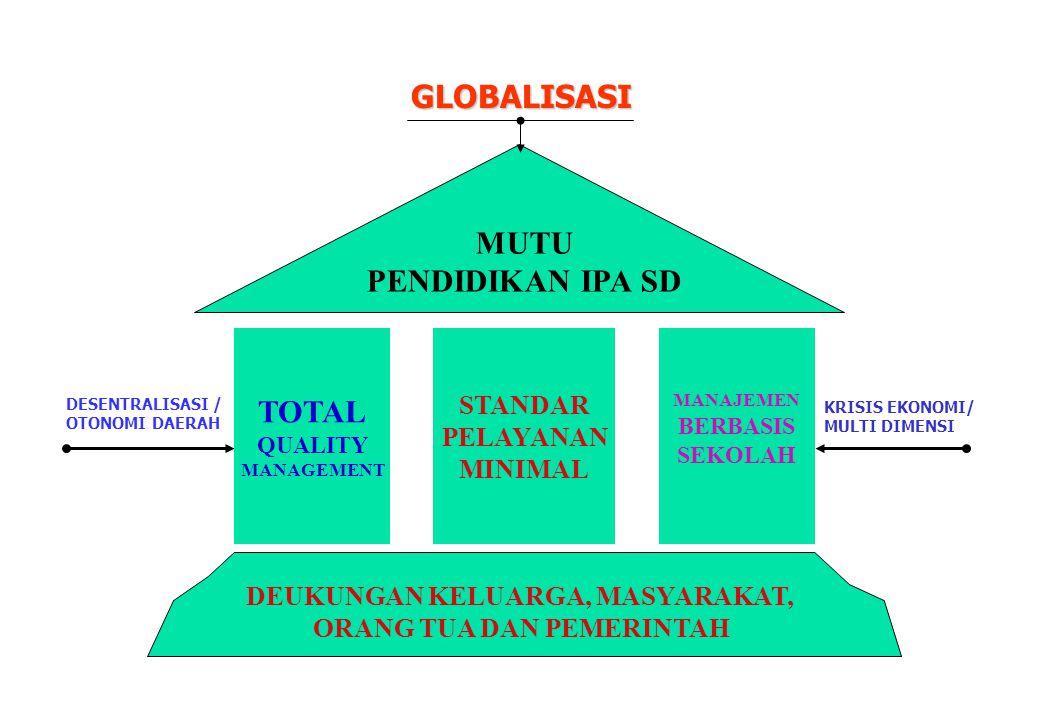 TOTAL QUALITY MANAGEMENT STANDAR PELAYANAN MINIMAL MANAJEMEN BERBASIS SEKOLAH GLOBALISASI MUTU PENDIDIKAN IPA SD DEUKUNGAN KELUARGA, MASYARAKAT, ORANG TUA DAN PEMERINTAH DESENTRALISASI / OTONOMI DAERAH KRISIS EKONOMI/ MULTI DIMENSI