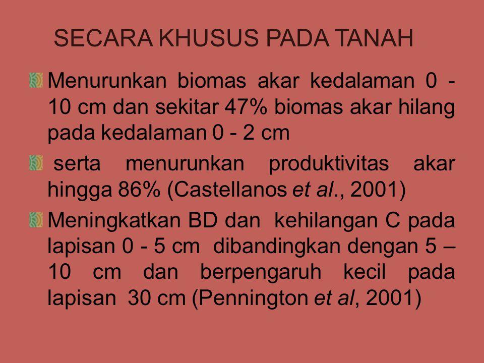 Menurunkan biomas akar kedalaman 0 - 10 cm dan sekitar 47% biomas akar hilang pada kedalaman 0 - 2 cm serta menurunkan produktivitas akar hingga 86% (Castellanos et al., 2001) Meningkatkan BD dan kehilangan C pada lapisan 0 - 5 cm dibandingkan dengan 5 – 10 cm dan berpengaruh kecil pada lapisan 30 cm (Pennington et al, 2001) SECARA KHUSUS PADA TANAH