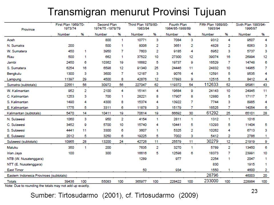 Sumber: Tirtosudarmo (2001), cf. Tirtosudarmo (2009) 23 Transmigran menurut Provinsi Tujuan