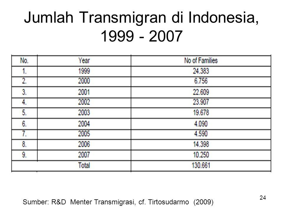 Jumlah Transmigran di Indonesia, 1999 - 2007 24 Sumber: R&D Menter Transmigrasi, cf. Tirtosudarmo (2009)