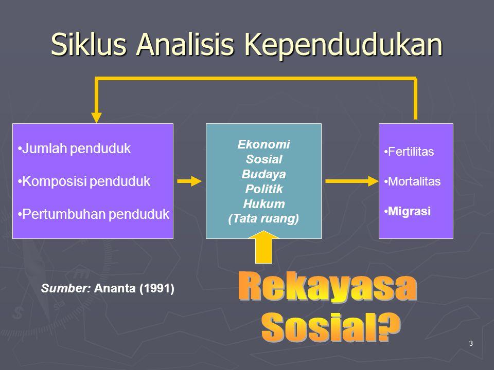 Siklus Analisis Kependudukan Jumlah penduduk Komposisi penduduk Pertumbuhan penduduk Ekonomi Sosial Budaya Politik Hukum (Tata ruang) Fertilitas Morta