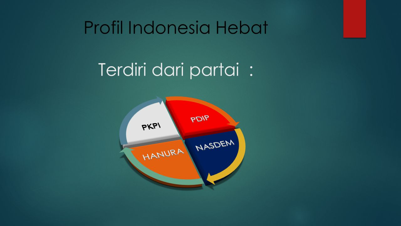 Profil Indonesia Hebat Terdiri dari partai: