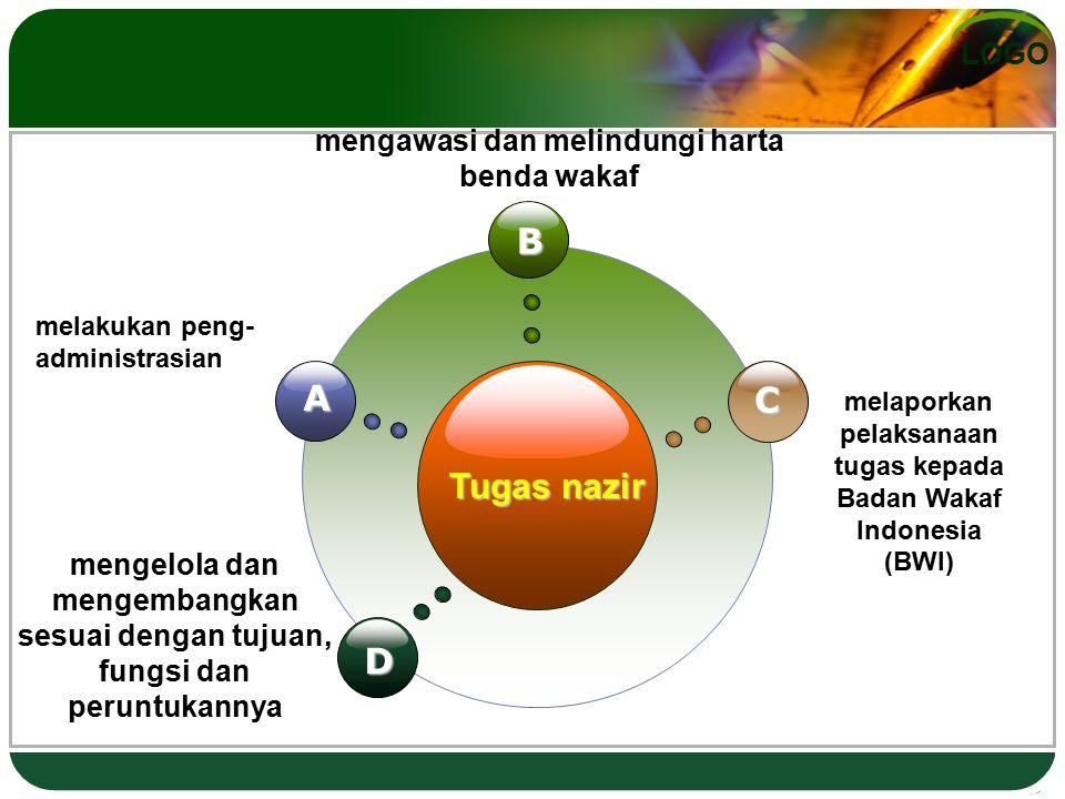 LOGO Tugas nazir B D C A melakukan peng- administrasian melaporkan pelaksanaan tugas kepada Badan Wakaf Indonesia (BWI) mengawasi dan melindungi harta
