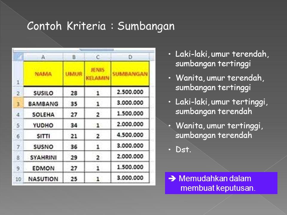 Contoh Kriteria : Sumbangan Laki-laki, umur terendah, sumbangan tertinggi Wanita, umur terendah, sumbangan tertinggi Laki-laki, umur tertinggi, sumban