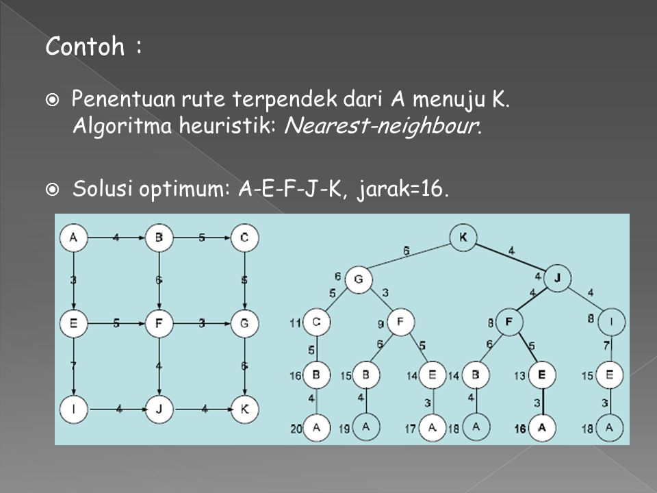  Penentuan rute terpendek dari A menuju K. Algoritma heuristik: Nearest-neighbour.  Solusi optimum: A-E-F-J-K, jarak=16. Contoh :