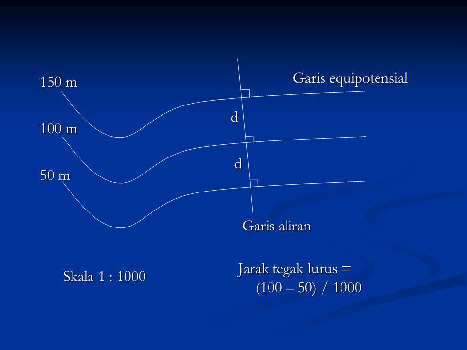 150 m 100 m 50 m d Garis equipotensial Garis aliran Skala 1 : 1000 Jarak tegak lurus = (100 – 50) / 1000 d