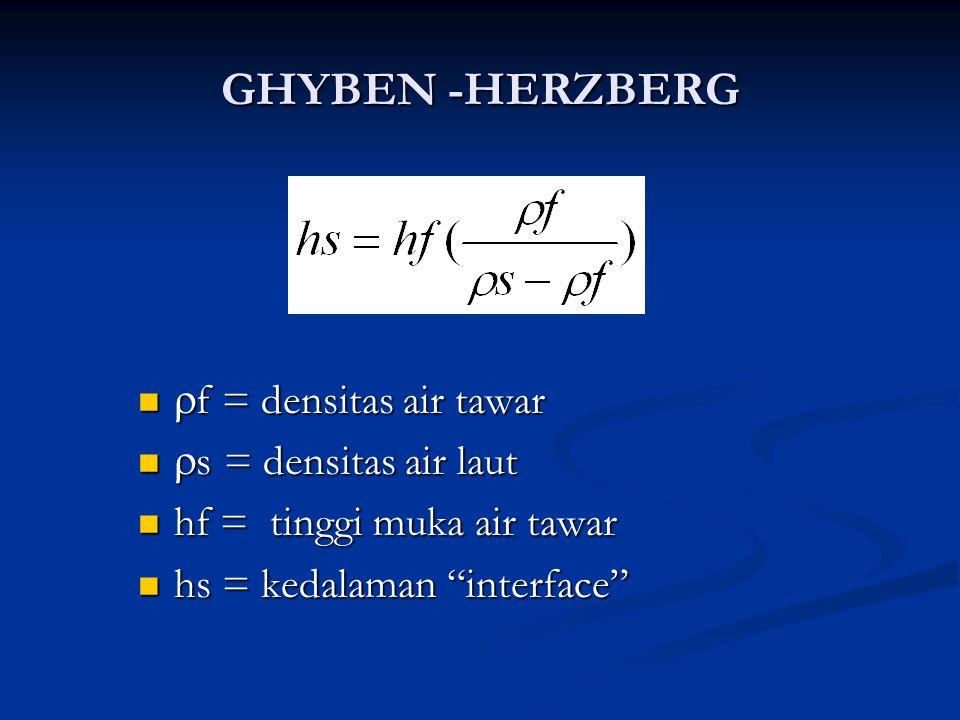 GHYBEN -HERZBERG  f = densitas air tawar  f = densitas air tawar  s = densitas air laut  s = densitas air laut hf = tinggi muka air tawar hf = tin