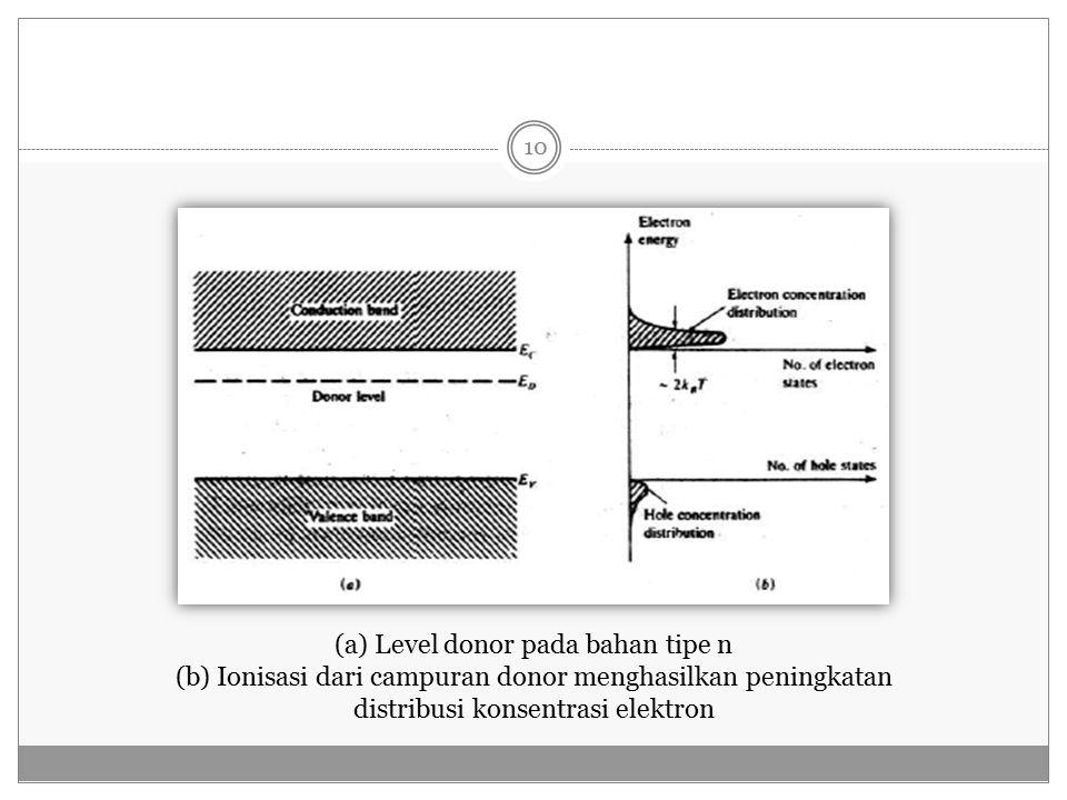(a) Level donor pada bahan tipe n (b) Ionisasi dari campuran donor menghasilkan peningkatan distribusi konsentrasi elektron 10
