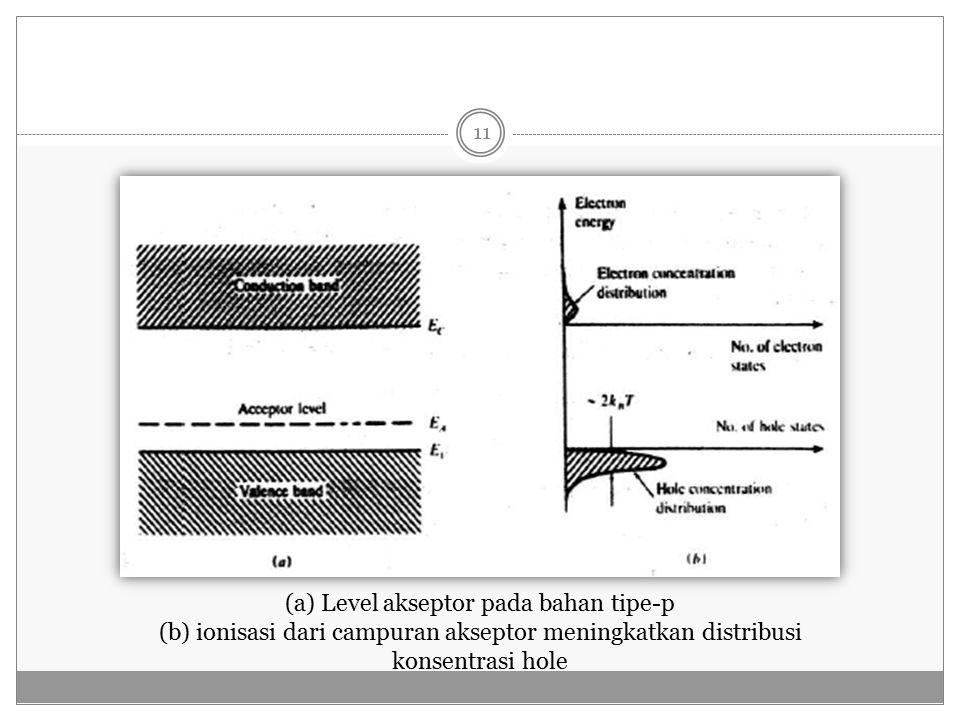 (a) Level akseptor pada bahan tipe-p (b) ionisasi dari campuran akseptor meningkatkan distribusi konsentrasi hole 11