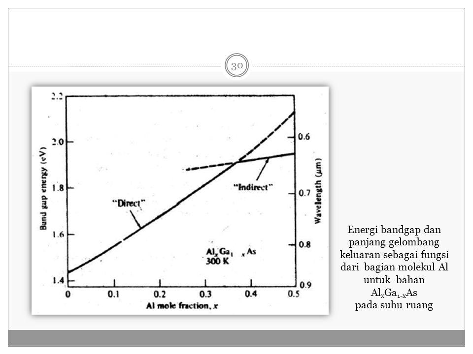Energi bandgap dan panjang gelombang keluaran sebagai fungsi dari bagian molekul Al untuk bahan Al x Ga 1-x As pada suhu ruang 30