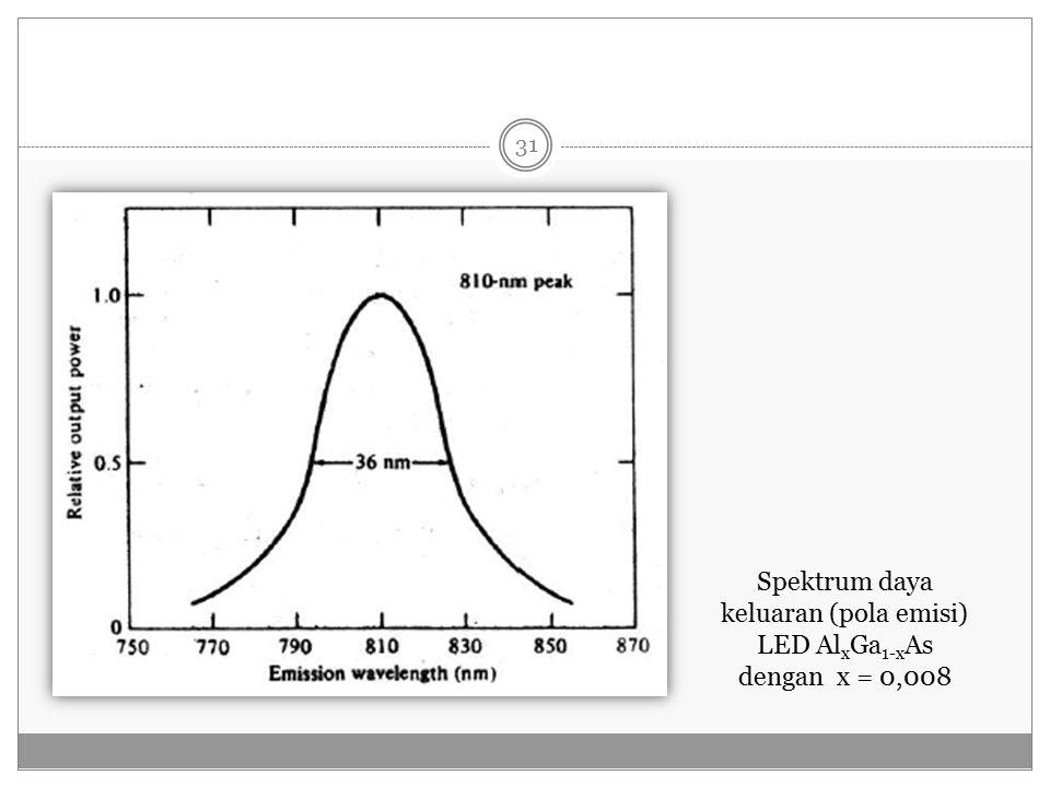 Spektrum daya keluaran (pola emisi) LED Al x Ga 1-x As dengan x = 0,008 31
