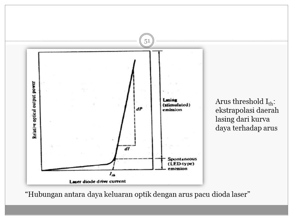 Hubungan antara daya keluaran optik dengan arus pacu dioda laser Arus threshold I th : ekstrapolasi daerah lasing dari kurva daya terhadap arus 51