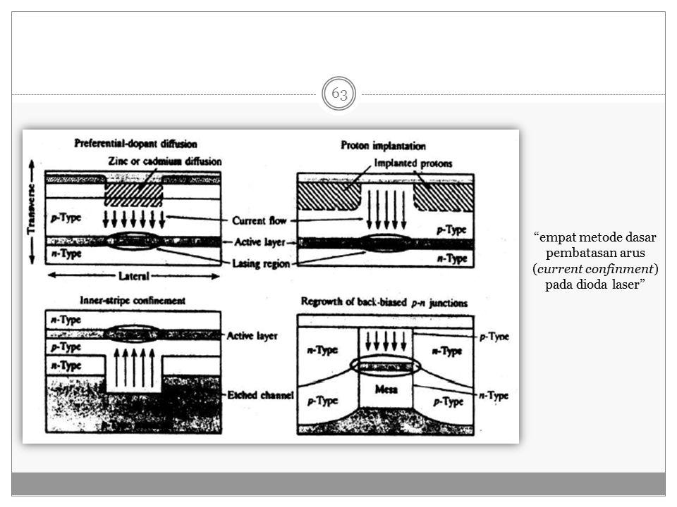 empat metode dasar pembatasan arus (current confinment) pada dioda laser 63