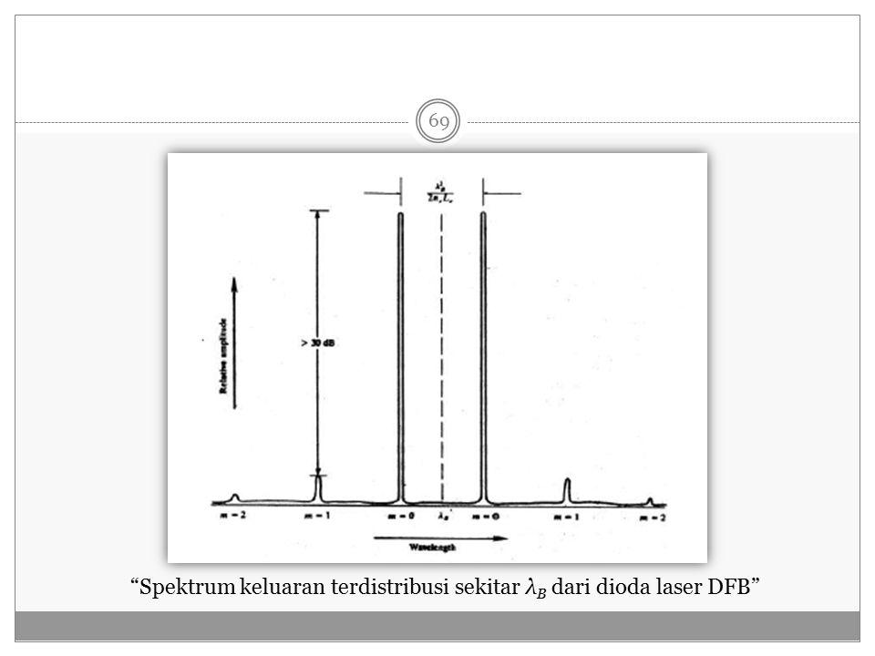 Spektrum keluaran terdistribusi sekitar λ B dari dioda laser DFB 69