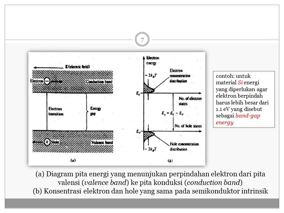 Konsentrasi elektron dan hole dikenal sebagai konsentrasi pembawa intrinsik: Dimana: T : suhu mutlak k B : konstanta Boltzman = 1.38 x 10 -23 J/oK m : massa diam elektron = 9.11 x 10 -31 Kg h : Konstanta Planck = 6.626 x 10 -34 JS m e : massa efektif elektron m h : massa efektif hole Eg : energi gap (band gap energy) n i : konsentrasi pembawa intrinsik 8