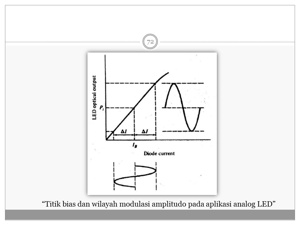 Titik bias dan wilayah modulasi amplitudo pada aplikasi analog LED 72