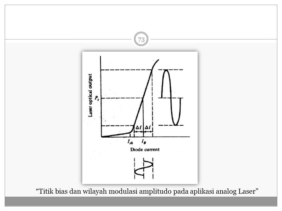 Titik bias dan wilayah modulasi amplitudo pada aplikasi analog Laser 73