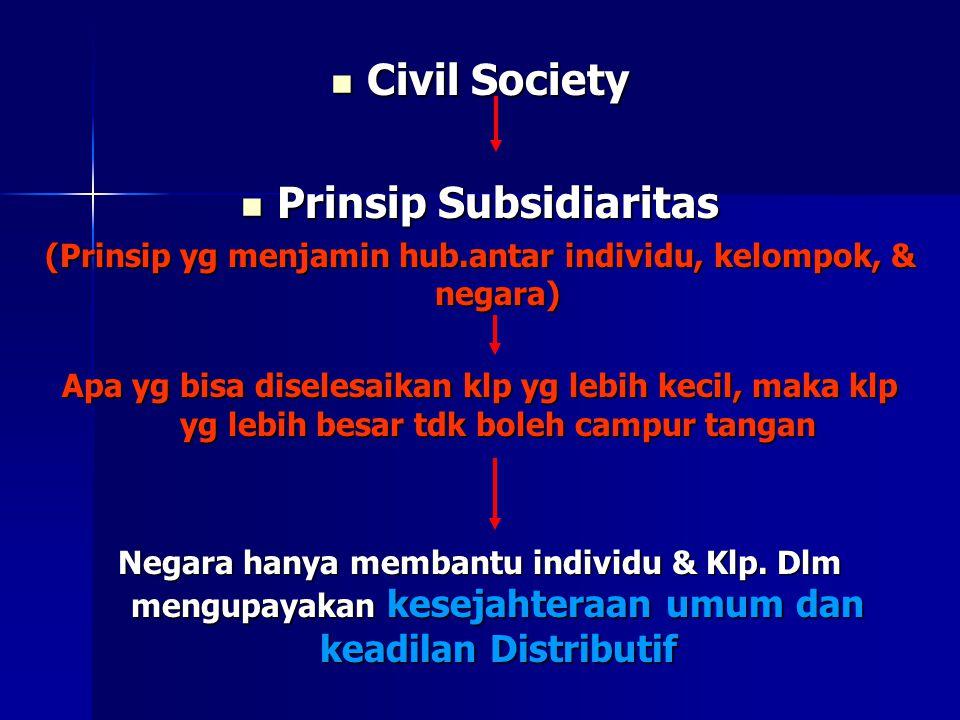 Civil Society Civil Society Prinsip Subsidiaritas Prinsip Subsidiaritas (Prinsip yg menjamin hub.antar individu, kelompok, & negara) Apa yg bisa diselesaikan klp yg lebih kecil, maka klp yg lebih besar tdk boleh campur tangan Negara hanya membantu individu & Klp.