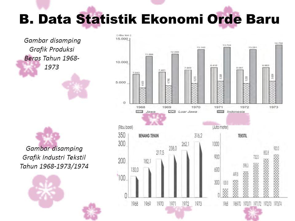 B. Data Statistik Ekonomi Orde Baru Gambar disamping Grafik Produksi Beras Tahun 1968- 1973 Gambar disamping Grafik Industri Tekstil Tahun 1968-1973/1