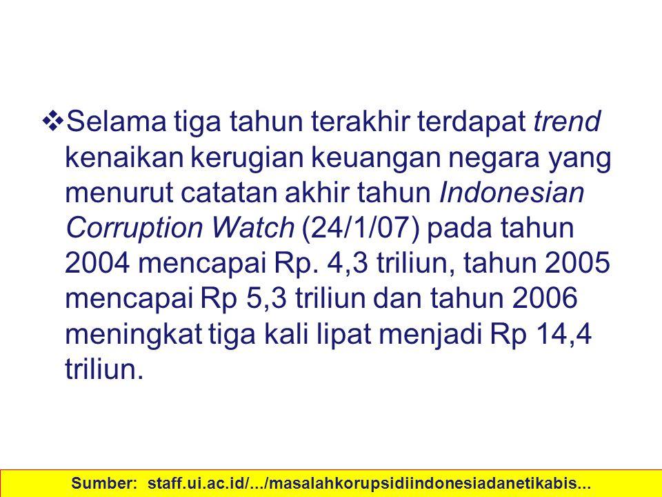 Akibat Korupsi  Selama tiga tahun terakhir terdapat trend kenaikan kerugian keuangan negara yang menurut catatan akhir tahun Indonesian Corruption Wa