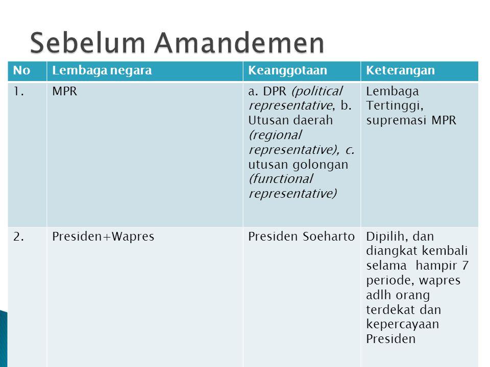 NoLembaga negaraKeanggotaanKeterangan 1.MPRa. DPR (political representative, b.