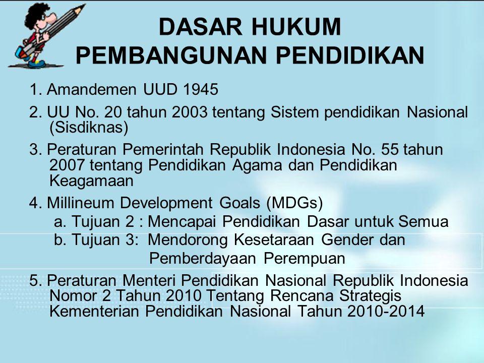 DASAR HUKUM PEMBANGUNAN PENDIDIKAN 1. Amandemen UUD 1945 2. UU No. 20 tahun 2003 tentang Sistem pendidikan Nasional (Sisdiknas) 3. Peraturan Pemerinta