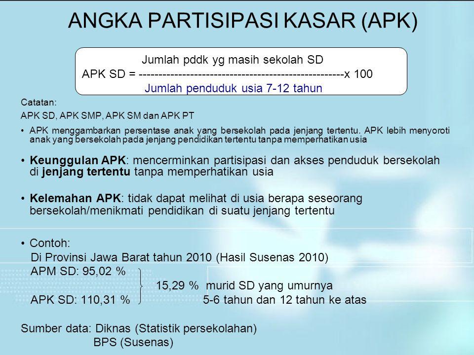 Catatan: APK SD, APK SMP, APK SM dan APK PT APK menggambarkan persentase anak yang bersekolah pada jenjang tertentu. APK lebih menyoroti anak yang ber