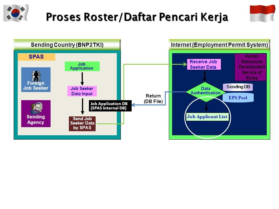 Prosedur Entry dan Sending Data ENTRY DATA  Penginputan data-data calon TKI yang telah memenuhi persyaratan pada program SPAS (Sending Public Agency