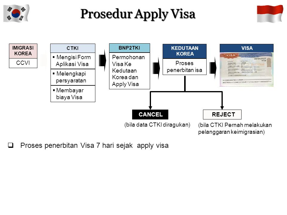1.Telah mengikuti Preliminary Training 2.Telah ada CCVI 3.Telah mengisi Form Aplikasi Visa 4.Paspor yang masih berlaku (minimal 1 tahun) 5.Foto copy paspor 1 lembar 6.Photo 3 x 4 sebanyak 1 lembar 7.Membayar biaya Visa Rp.