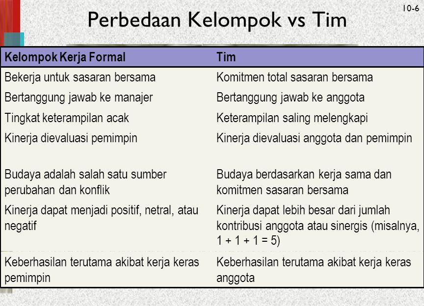McGraw-Hill/Irwin© 2005 The McGraw-Hill Companies, Inc. All rights reserved. 10-6 Perbedaan Kelompok vs Tim Keberhasilan terutama akibat kerja keras a