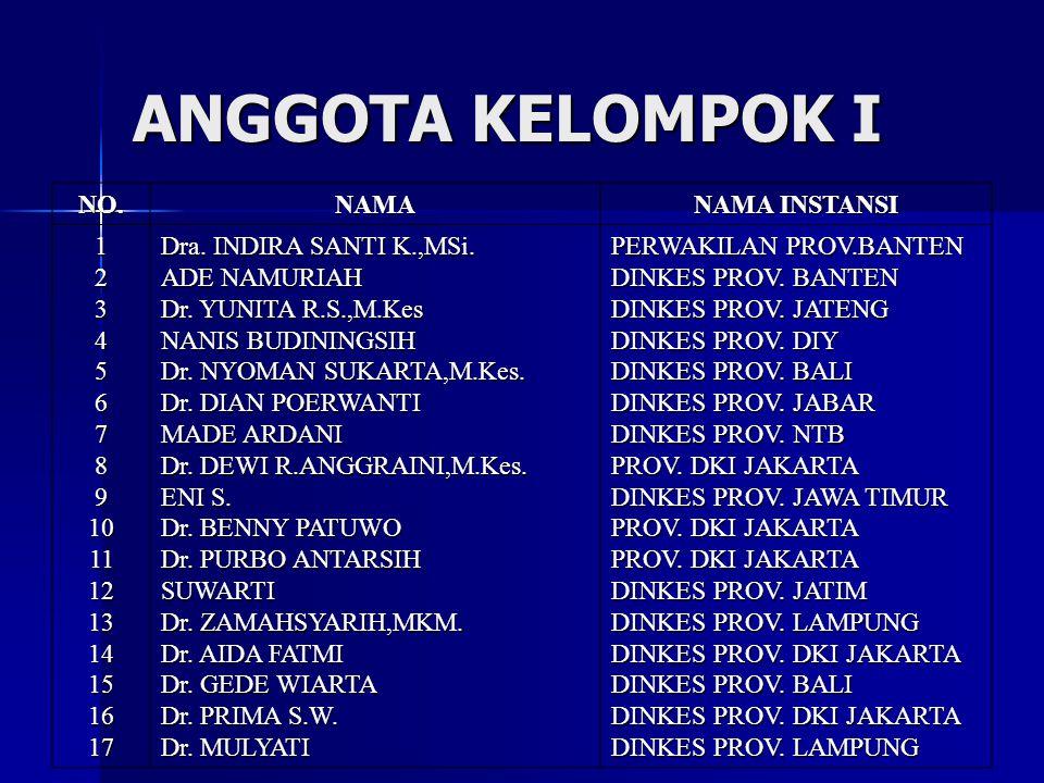 ANGGOTA KELOMPOK I NO.NAMA NAMA INSTANSI 1234567891011121314151617 Dra. INDIRA SANTI K.,MSi. ADE NAMURIAH Dr. YUNITA R.S.,M.Kes NANIS BUDININGSIH Dr.