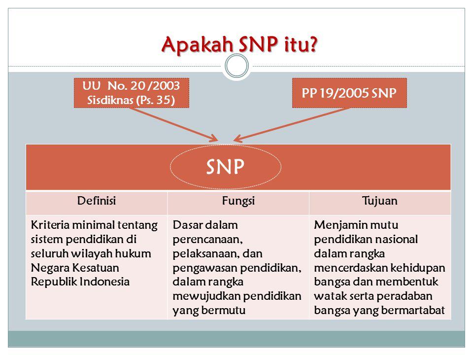 SNP dan Aturan Pelaksanaannya Standar Nasional Pendidikan 8 StandarPeraturan Pelaksanaan Standar Kompetensi LulusanPermendiknas Nomor 23 Tahun 2006 Standar IsiPermendiknas Nomor 22 Tahun 2006 Standar Pendidik dan Tenaga Kependidikan Permendiknas Nomor 12, 13,16, 18 dan 40 Tahun 2007 Standar ProsesPermendiknas Nomor 41 Tahun 2007 Standar Sarana dan PrasaranaPermendiknas Nomor 24 Tahun 2007 Standar PembiayaanPermendiknas Nomor 69 Tahun 2009 Standar PengelolaanPermendiknas Nomor 19 Tahun 2007 Standar PenilaianPermendiknas Nomor 20 & 39 Tahun 2007
