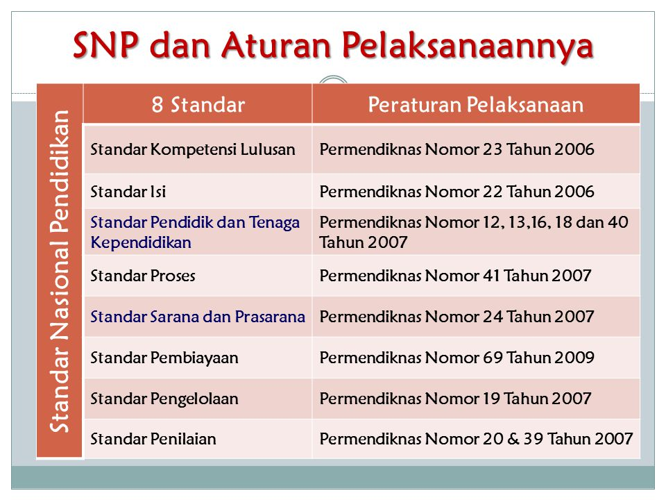 SNP dan Aturan Pelaksanaannya Standar Nasional Pendidikan 8 StandarPeraturan Pelaksanaan Standar Kompetensi LulusanPermendiknas Nomor 23 Tahun 2006 St