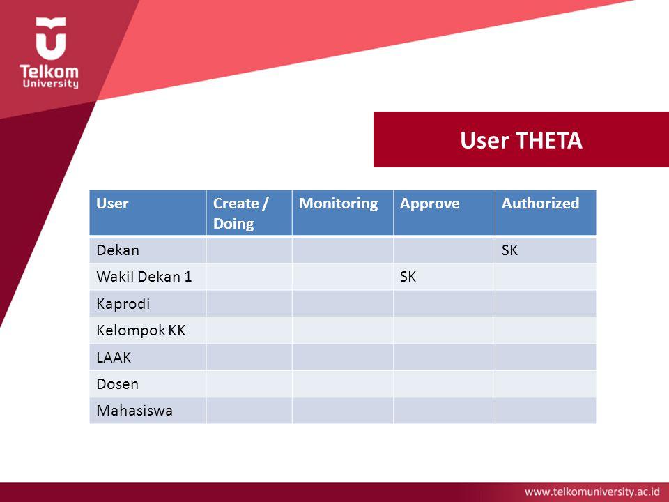 User THETA Wakil Dekan 1 Kelompok Keahlian LAAK Dosen Mahasiswa UserCreate / Doing MonitoringApproveAuthorized DekanSK Wakil Dekan 1SK Kaprodi Kelompo