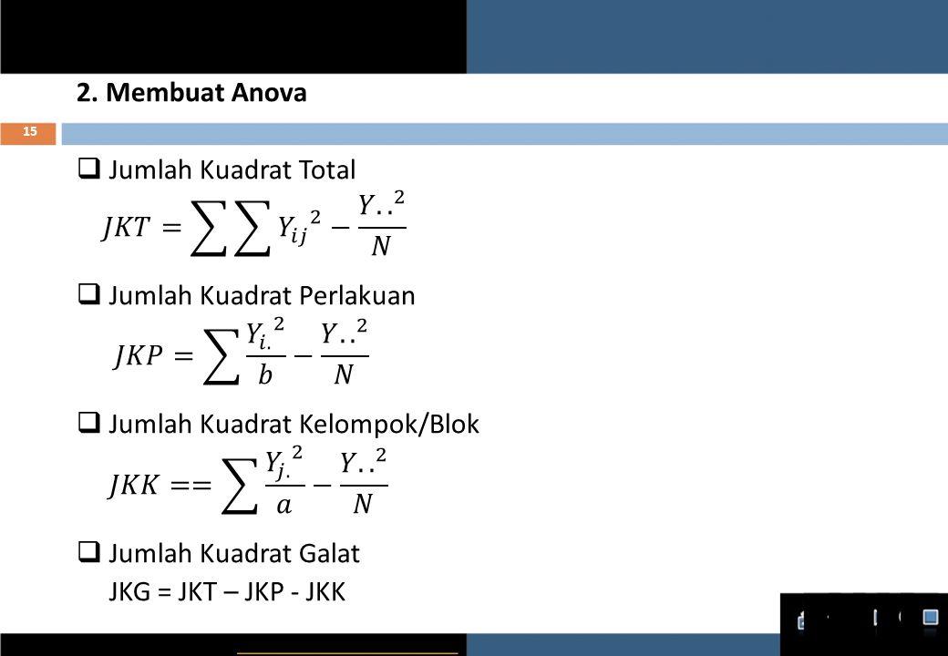 ANOVA Sumber Keragaman Jumlah Kuadrat dfRata-rata Kuadrat F Perlakuan Kelompok Galat Total JKP JKK JKG JKT a-1 b-1 (a-1)(b-1) N-1 JKP/(a-1) JKK/(b-1) JKG/(a-1)(b-1) JKT/(N-1) F-hitung 16