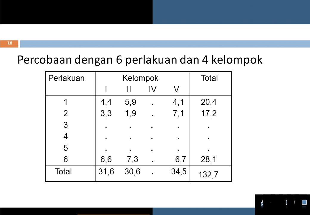 Percobaan dengan 6 perlakuan dan 4 kelompok Perlakuan Kelompok I II IV V Total 1 2 3 4 5 6 4,4 5,9.